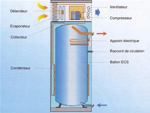 thermos electrique