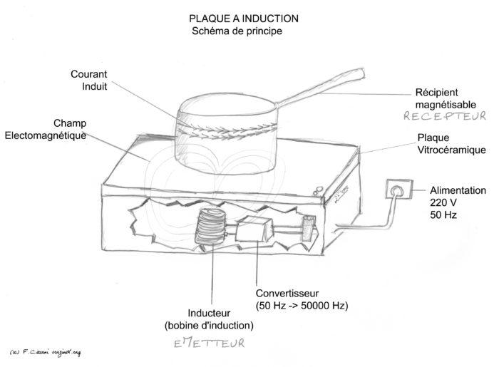 chargeur a induction fonctionnement