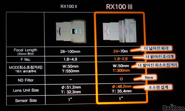rx 100 iii