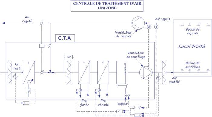 humidificateur industriel